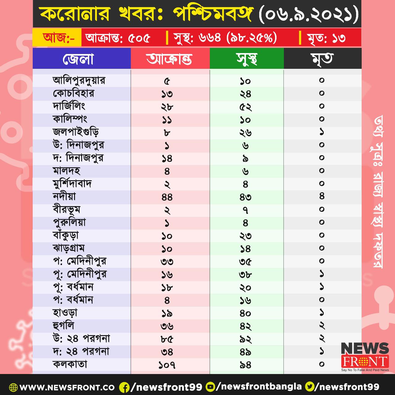 Bengal corona data